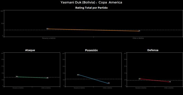 El ranking de los jugadores de Chile vs Bolivia Yasmani%20Duk.png