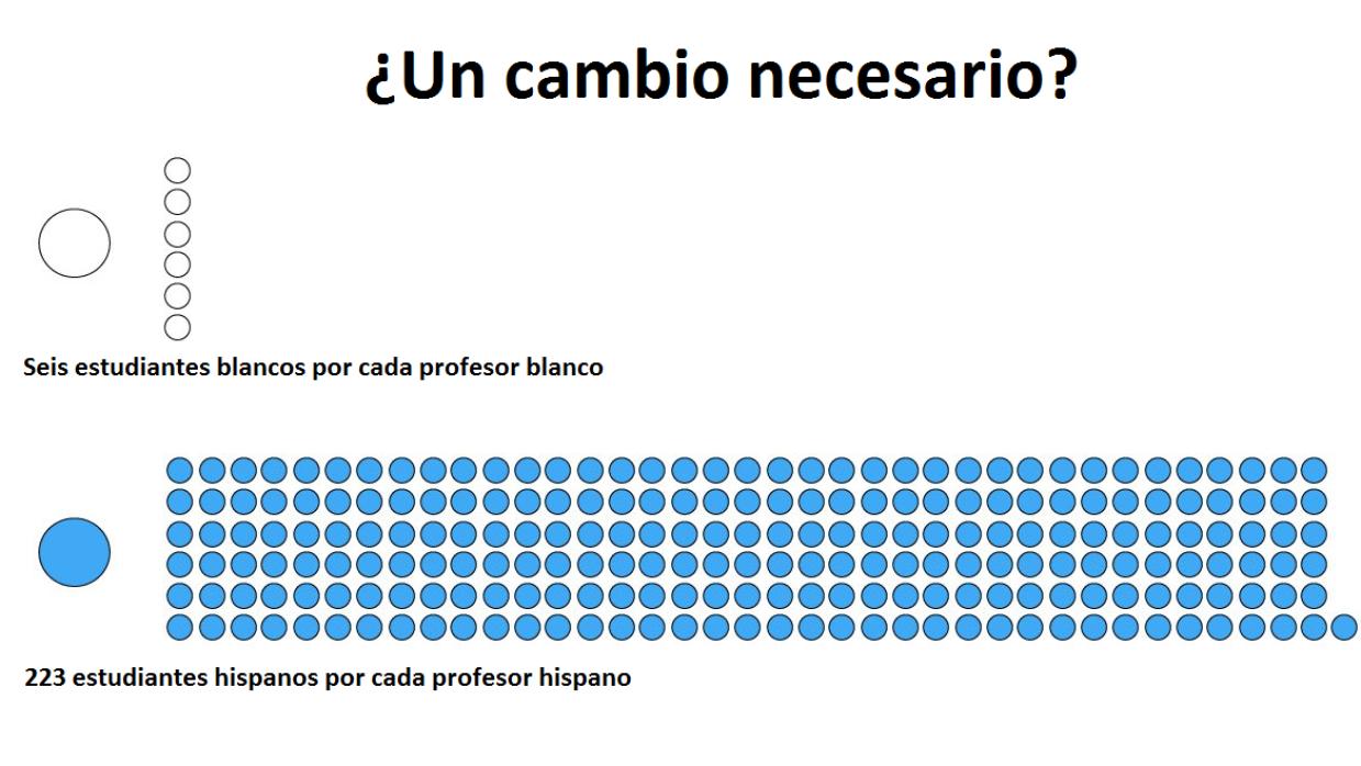 Los hispanos representan 21.5% de los estudiantes, pero tan solo 2% de l...