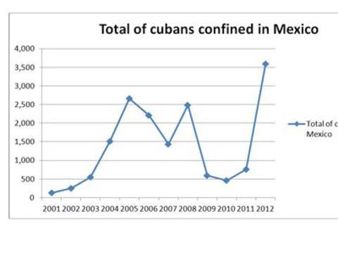 De entre los 2,300 cubanos detenidos en México hasta Agosto de 20...