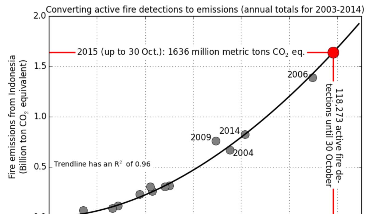 Hay días que los incendios de Indonesia emiten más CO2 que toda la econo...