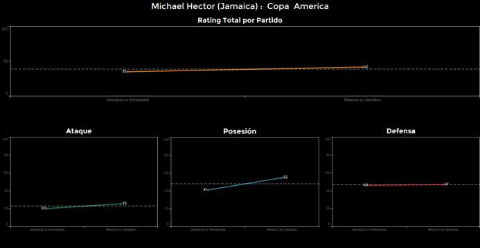 El ranking de los jugadores de México vs Jamaica michael%20hector.png