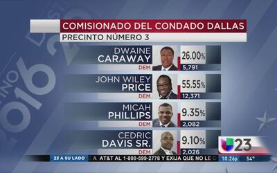 John Wiley Price vence a Dwayne Caraway
