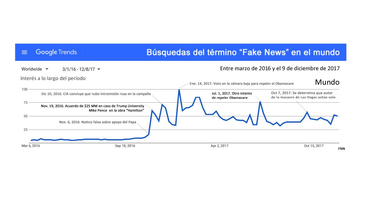 El interés por fake news -a escala mundial- es glacial al tiempo de la p...