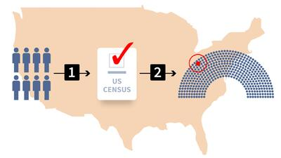 Four graphs that explain why answering the census survey gives you political power