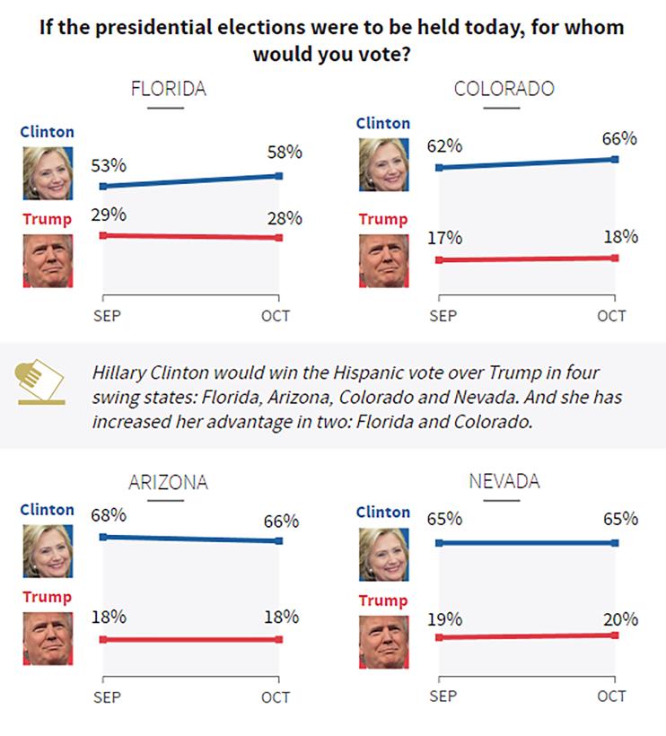 Encuesta de Univision de hispanos indica que Clinton amplía su ventaja s...