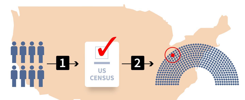 La representación que tienen los estados en el Congreso depende de su po...