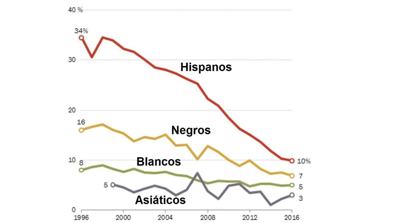 La tasa de deserción escolar en los últimos 20 años% de estudiantes de 1...
