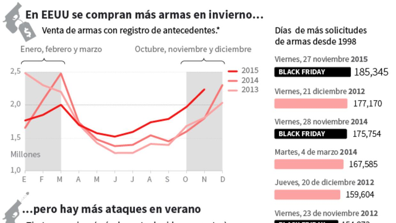 Masiva compra de pistolas durante el Black Friday ataquesyarmas.jpg