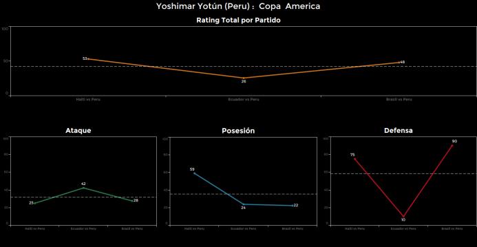 El ranking de los jugadores de Brasil vs Perú Yoshimar%20Yotun.png