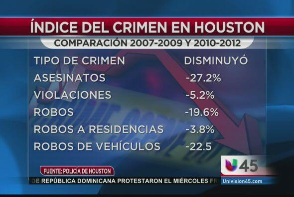 Terminamos con una buena noticia para todos los residentes de Houston, p...
