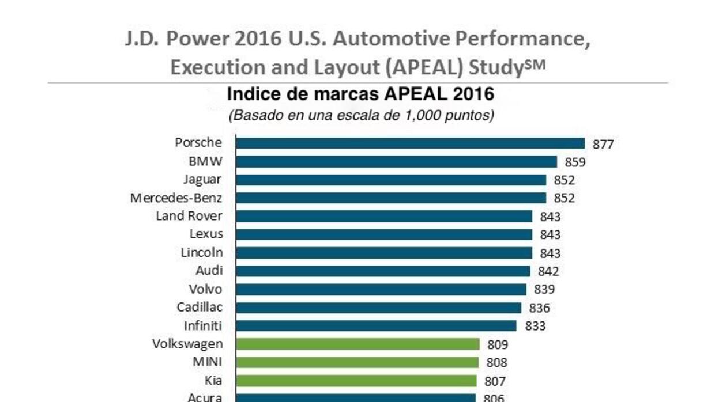 Indice de marcas APEAL 2016
