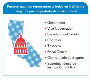 Cargos estatales en juego durante los comisios electorales de 2014. ¿No...