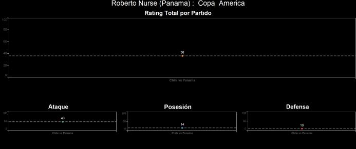 El ranking de los jugadores de Chile vs Panamá Roberto%20Nurse.png