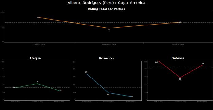 El ranking de los jugadores de Brasil vs Perú Alberto%20Rodriguez.png