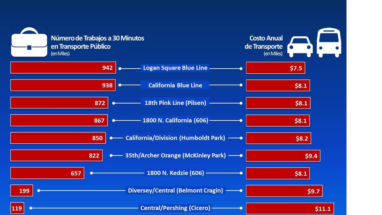 Acceso a trabajos vía transporte público y costo anual de transporte