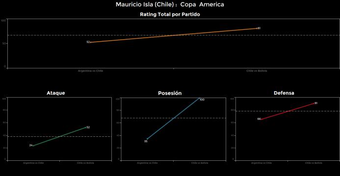 El ranking de los jugadores de Chile vs Bolivia Mauricio%20isla.png