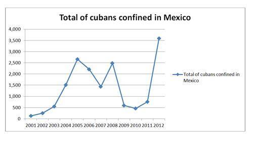 De entre los 2,300 cubanos detenidos en México hasta Agosto de 2011 solo...