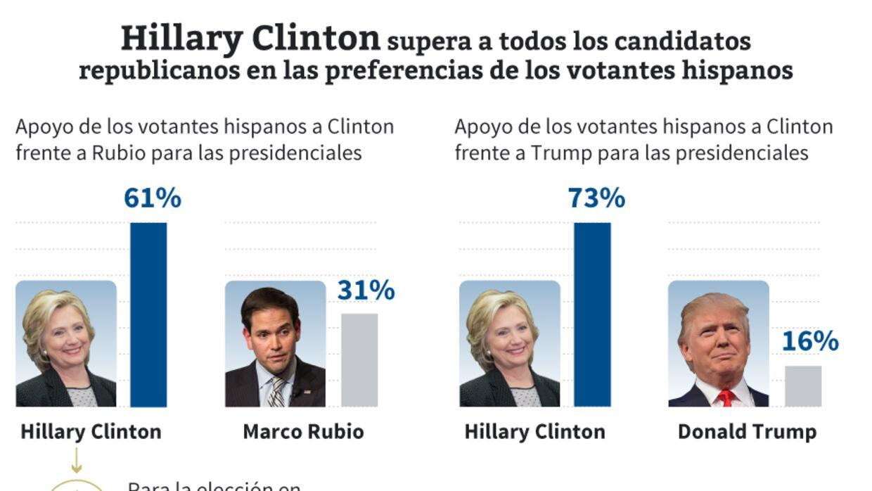 Clinton Hispanos