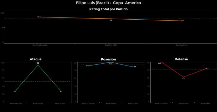 El ranking de los jugadores de Brasil vs Perú Filipe%20Luis.png