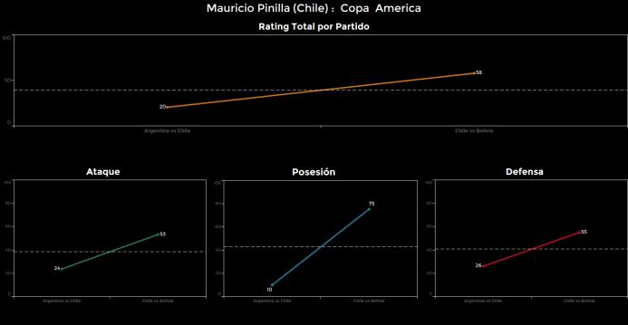 El ranking de los jugadores de Chile vs Bolivia Pinilla.png