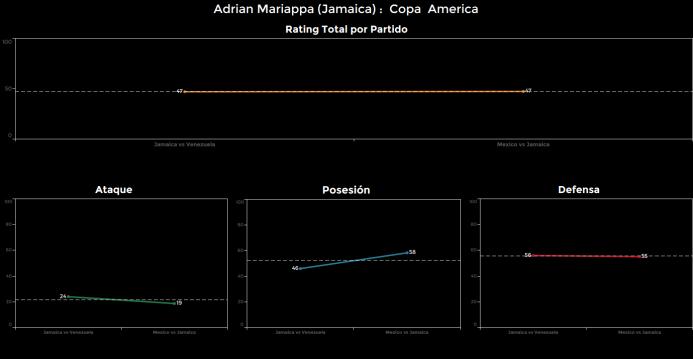 El ranking de los jugadores de México vs Jamaica Adrian%20Mariappa.png
