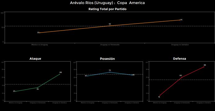 El ranking de los jugadores de Uruguay vs Jamaica Arevalo%20Rios.png