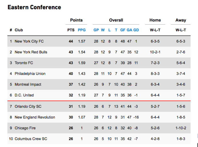 ¿Qué son los Playoffs de la MLS? Conoce cómo se definen a los dos finali...