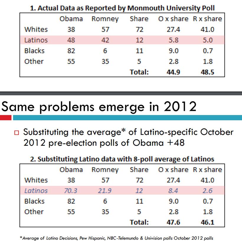 Latino Decisions encontró que las encuestas convencionales subestimaron...
