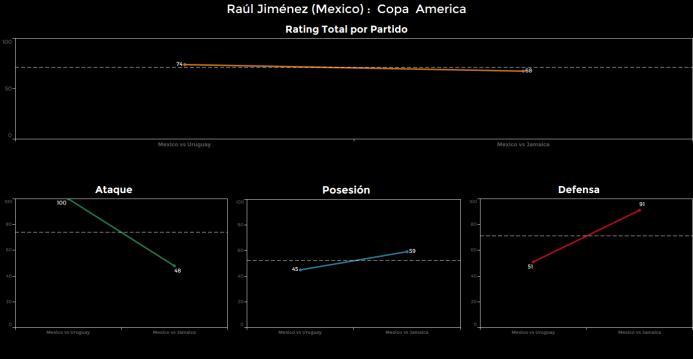 El ranking de los jugadores de México vs Jamaica Raul%20Jimenez.png
