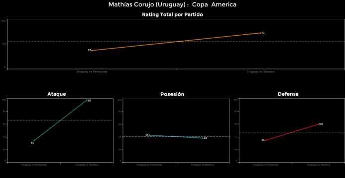 El ranking de los jugadores de Uruguay vs Jamaica Mathias%20Corujo.png